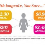 Isagenix Products Are Affordable – They Could Even SAVE You Money!